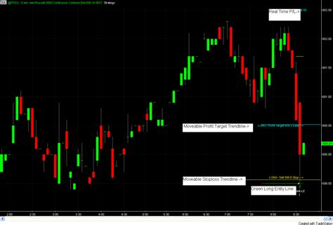 Visual Chart Trading Strategy - Trade Directly From Your